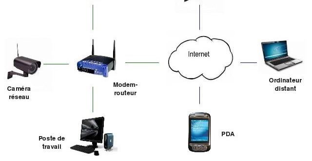 video surveillance nouvelle generation sur pda