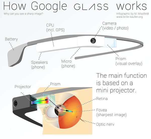 Google glass comment ça marche